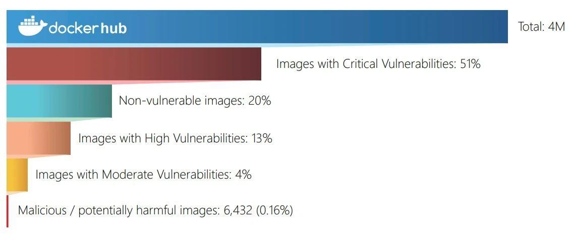 400万Docker镜像中,51%的镜像存在高危漏洞插图