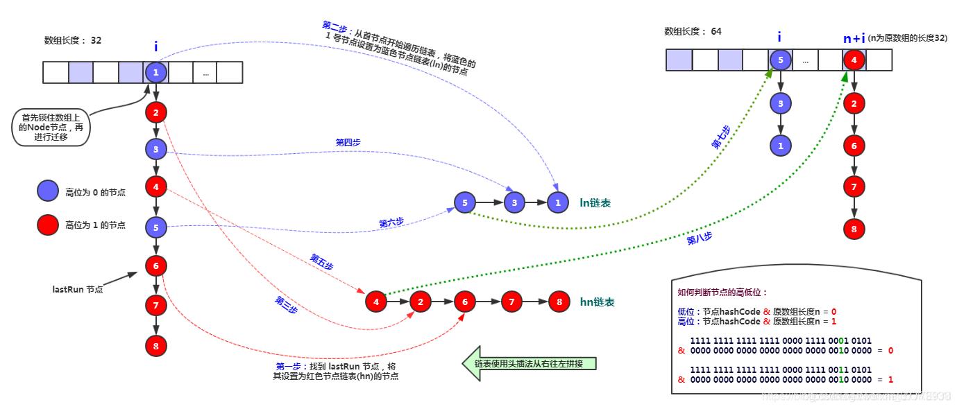 扩容时普通链表的迁移