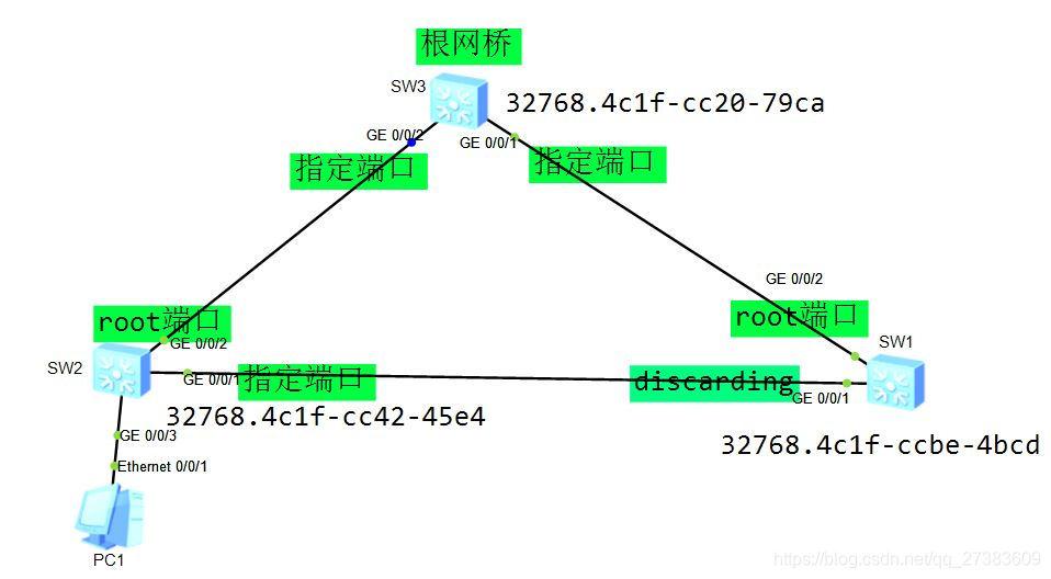 STP拓扑图