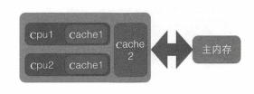 两级 Cache 结构图