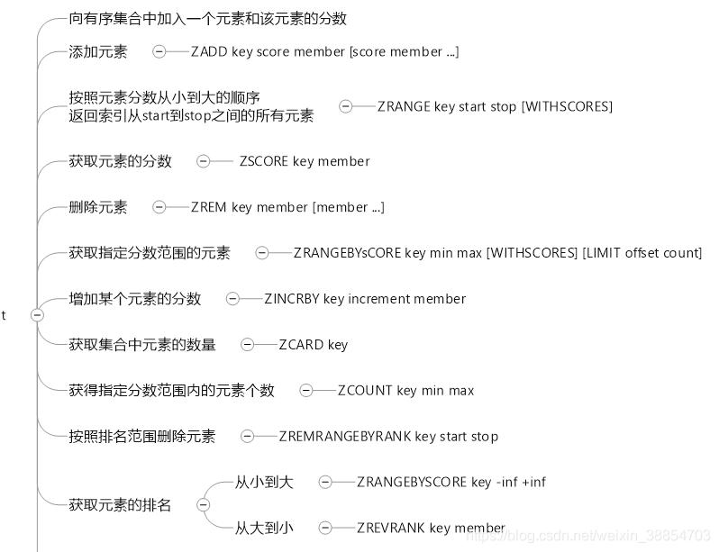 ZSet 常用命令
