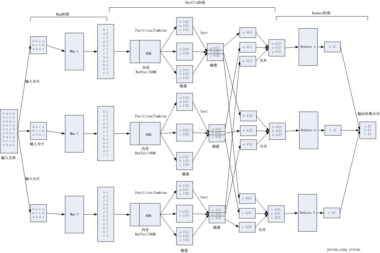 MapReduce处理原理