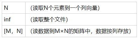 N(读取N个元素到一个列向量)inf(读取整个文件)[M,N](读数据到M×N的矩阵中,数据按列存放)
