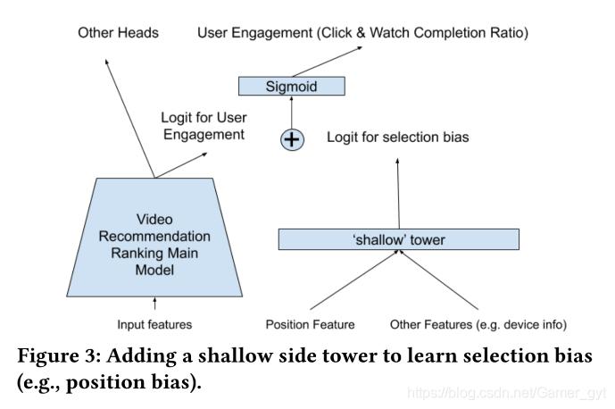 增加浅塔层便于学习模型的偏差(如位置偏差)