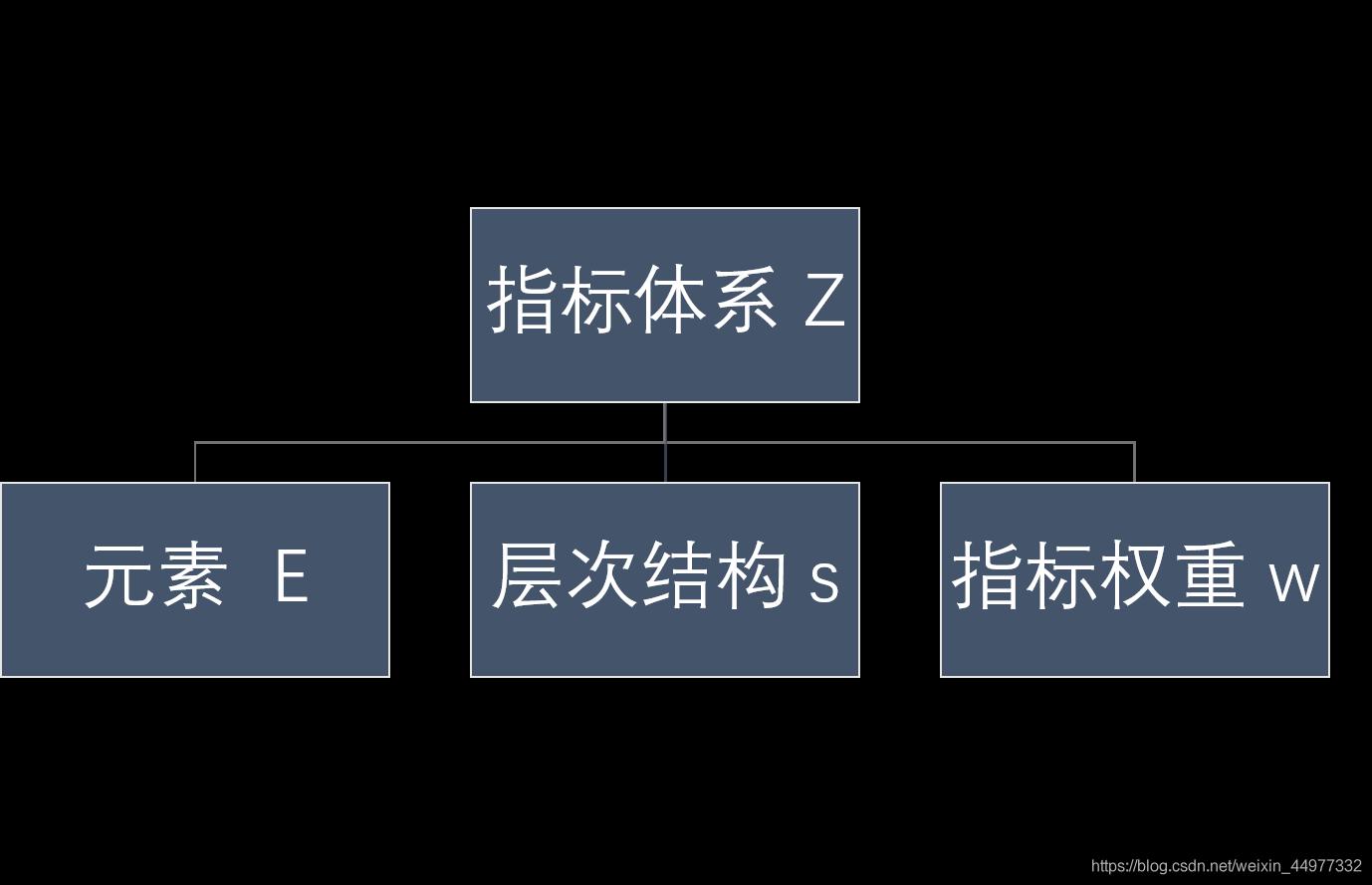 编制指数的构建