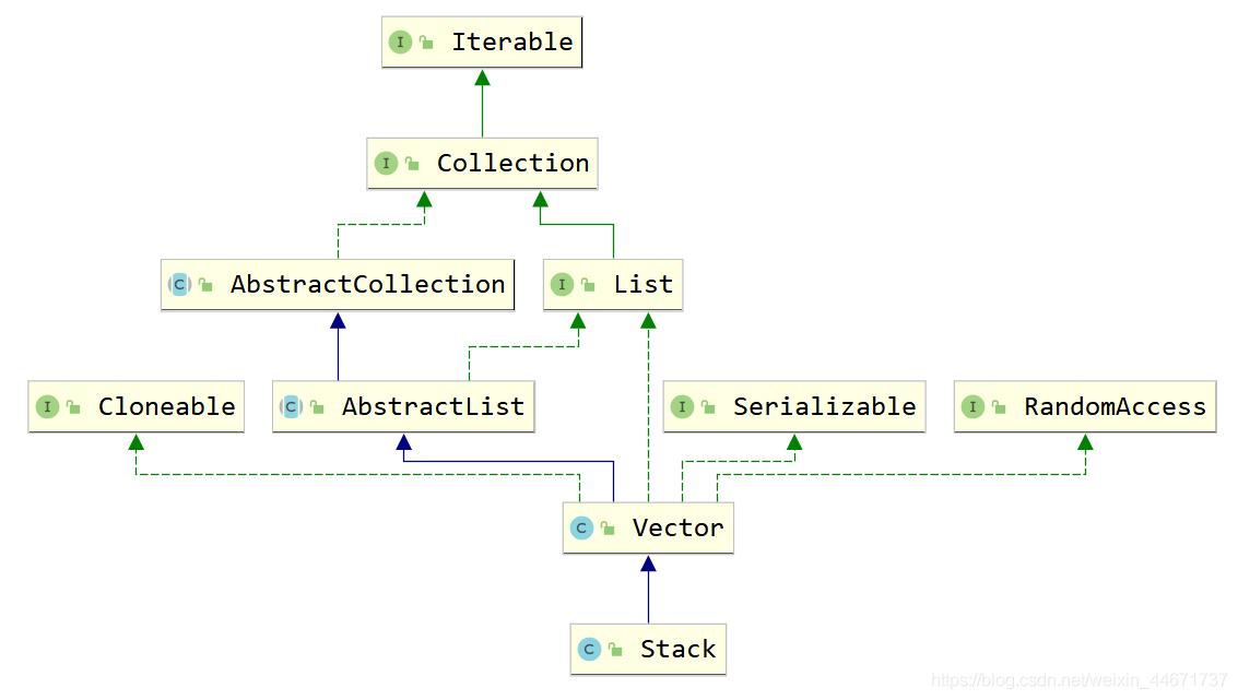 Stack的关系结构