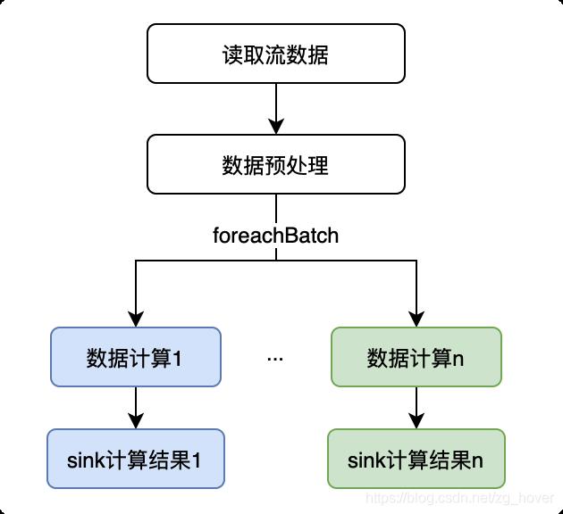 foreachBatch_programe_model