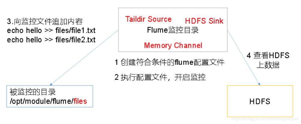[外链图片转存失败,源站可能有防盗链机制,建议将图片保存下来直接上传(img-5zCBdkTp-1611758568625)(C:\Users\xiaoyoupei\AppData\Roaming\Typora\typora-user-images\image-20210124233518435.png)]