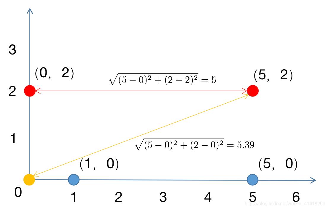 根据距离判定属于红色的中心点