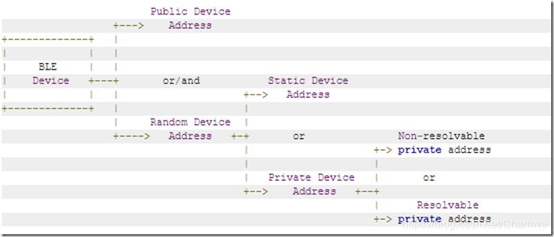 BLE Device Address