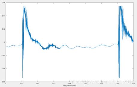 滤波前信号时域图