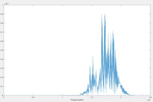 滤波后信号的单面振幅频谱图