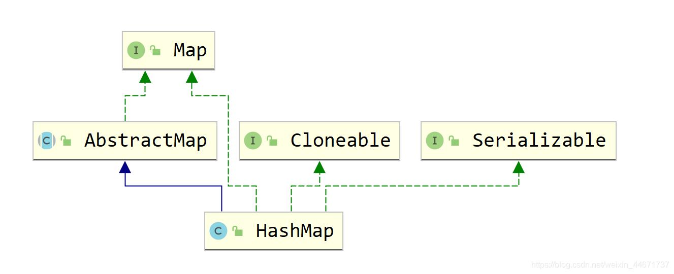 HashMap继承关系