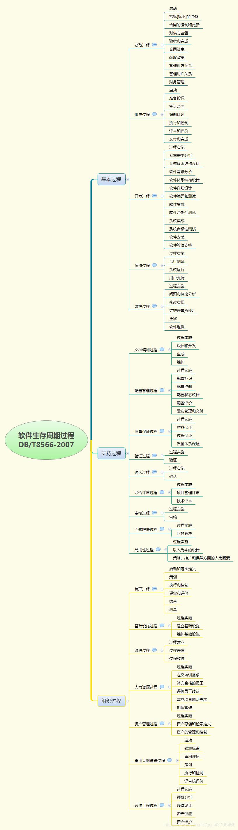 《软件生存周期过程GB/T8566-2007》