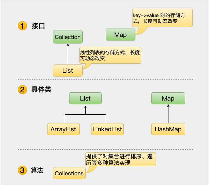 集合框架体系