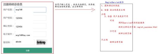注册模型分析