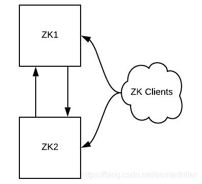 图1:开始时的状态。两个实例的ZooKeeper和客户端