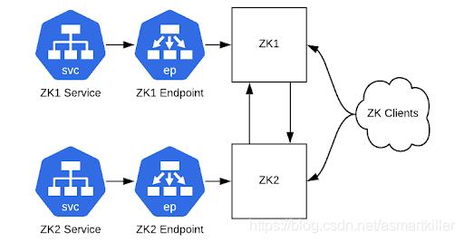 图2:我们的集群,ZooKeeper仍然在物理硬件上,通过ClusterIP服务可以访问到