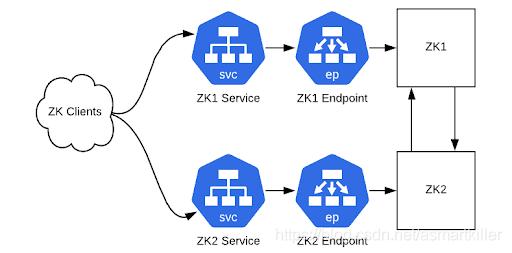 图3:客户端使用ClusterIP服务实例和ZooKeeper集群通信