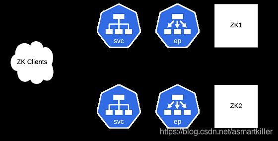 图4:ZooKeeper实例现在通过ClusterIP服务实例和其他ZK实例通信