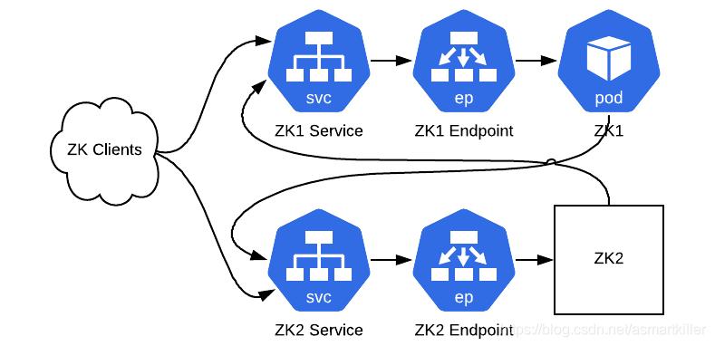 图5:一轮Pod更换后的群集。 ZK1现在在Pod中运行,而ZK2不知道任何更改