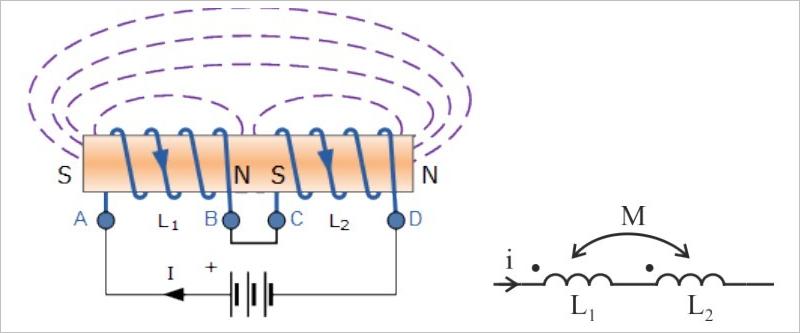 ▲ 两个电感同相串联