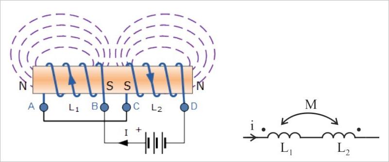 ▲ 两个电感线圈异向串联
