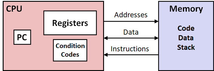 Assembly/Machine Code View