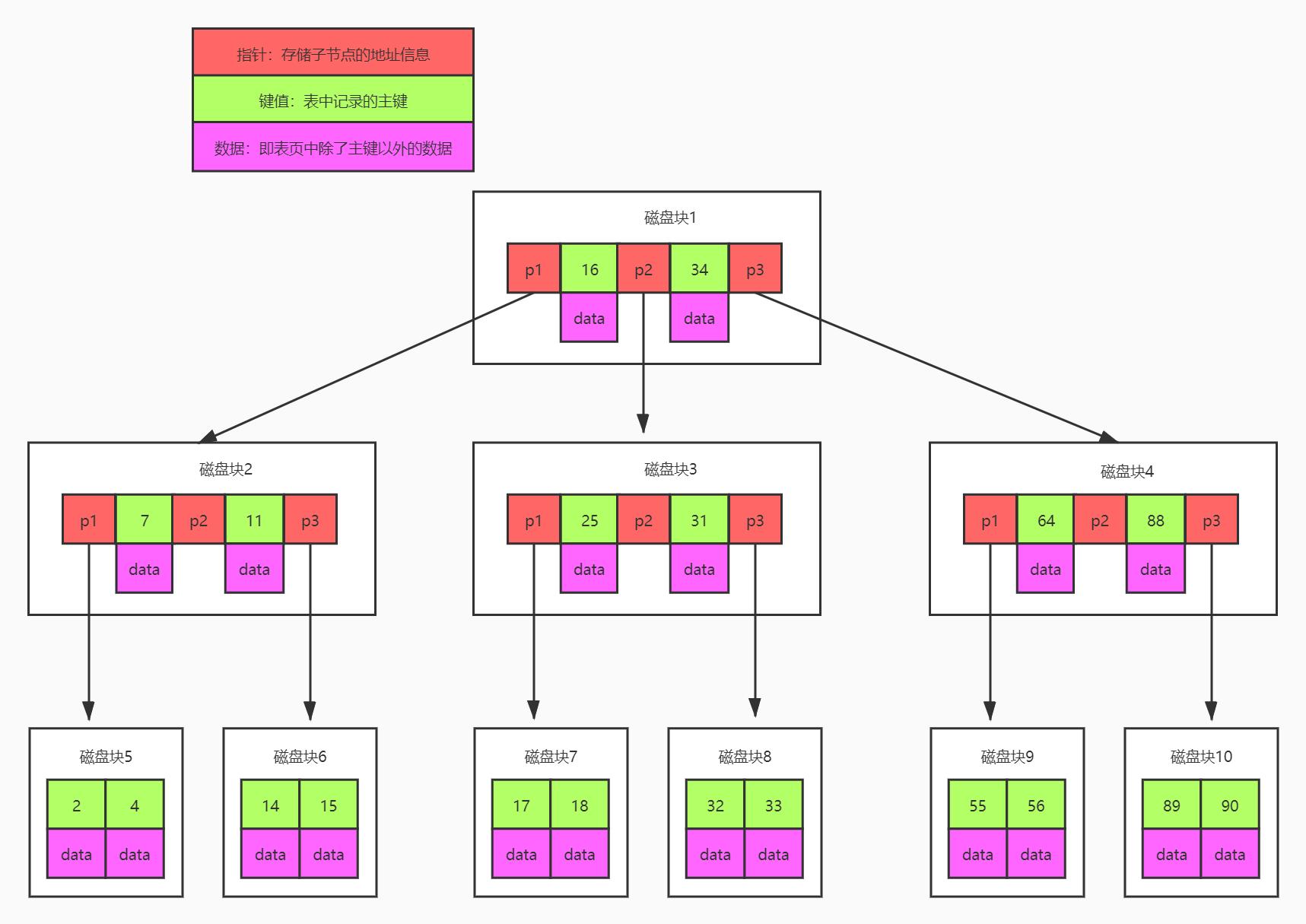在MySQL中BTree存储结构