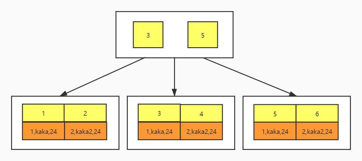 主键索引对应的B+Tree