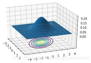 Figure_1  二维标准正态分布