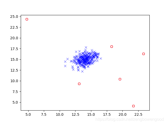 Figure_3  圈出异常值
