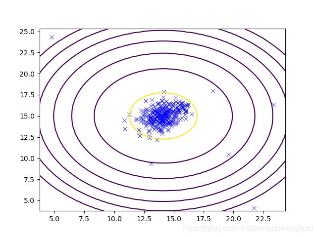 Figure_4 等值线