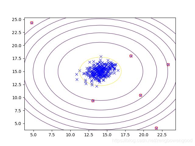 Figure_5 异常值可视化