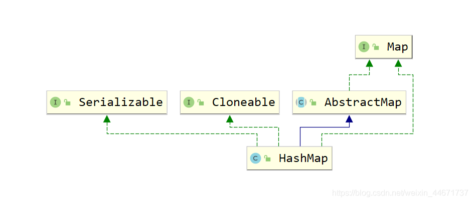 HashMap类继承关系