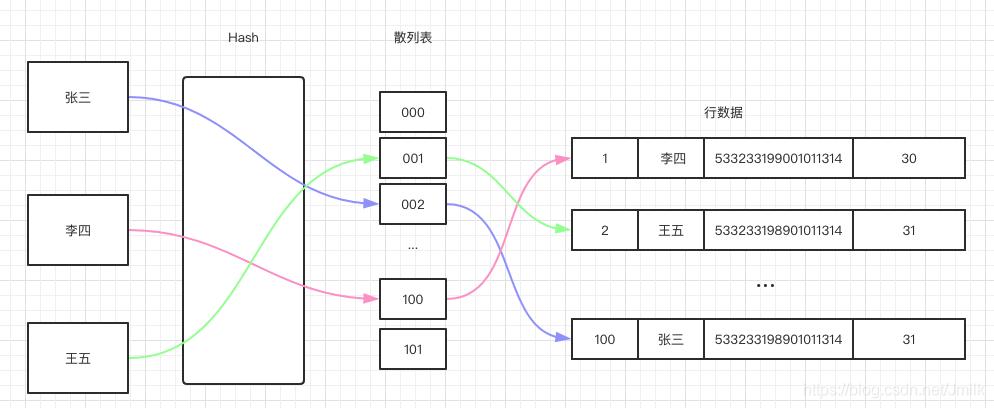 哈希索引数据结构