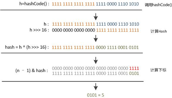 hash函数的实现