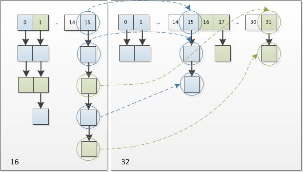 16扩充为32的resize示意图
