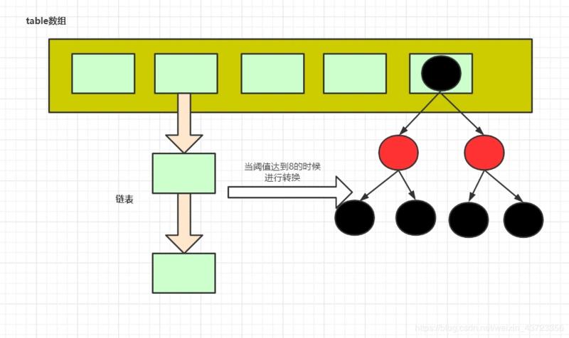 jdk8的HashMap数据结构