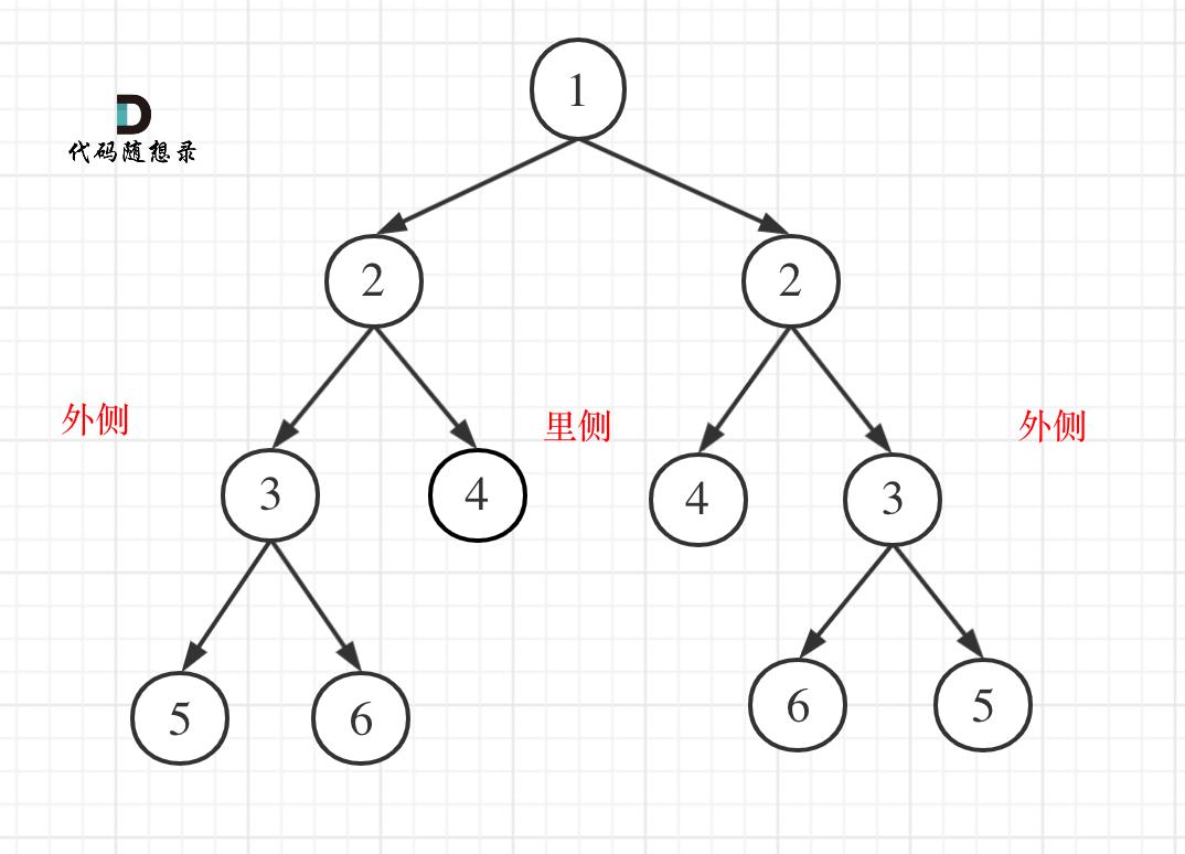 101. 对称二叉树1