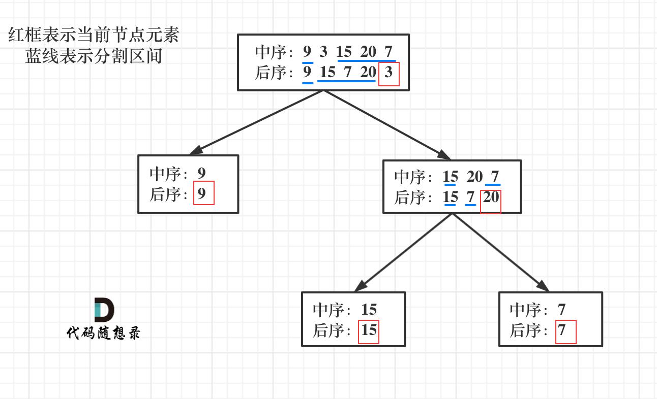 106.从中序与后序遍历序列构造二叉树