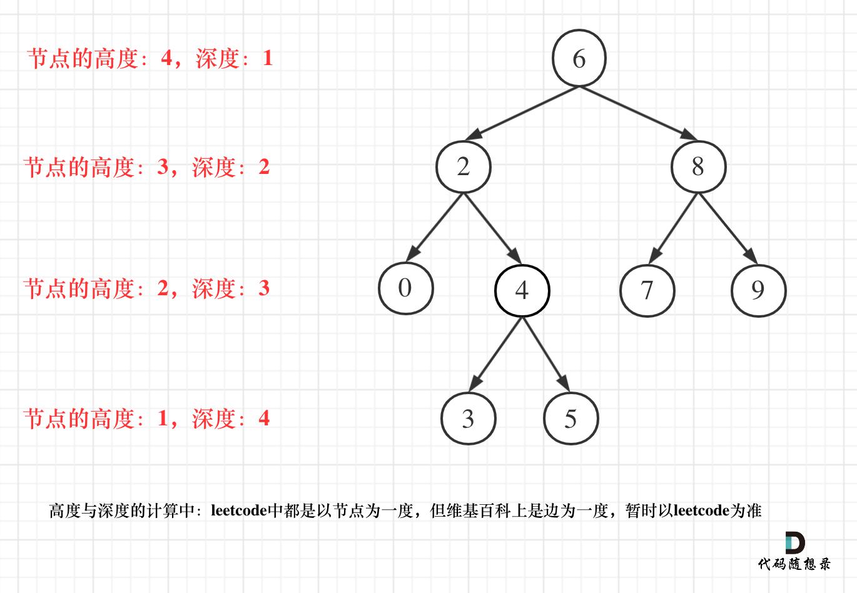 110.平衡二叉树2