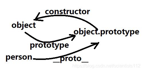 原型链中各个内容的关系图
