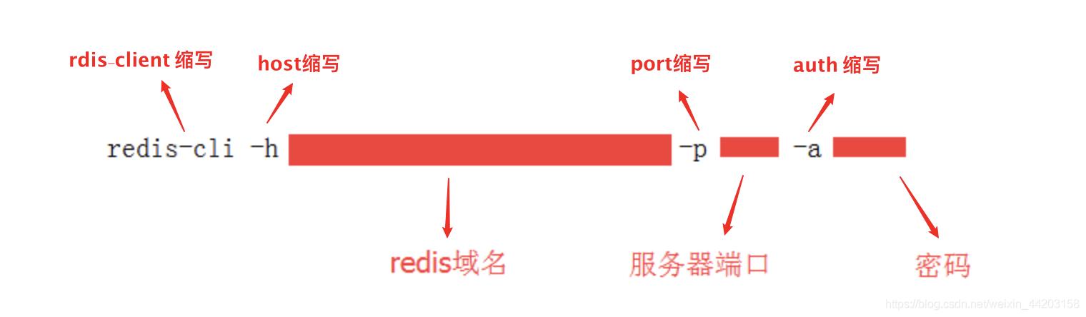 linux下连接redis