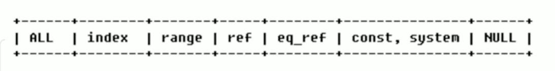 type字段属性