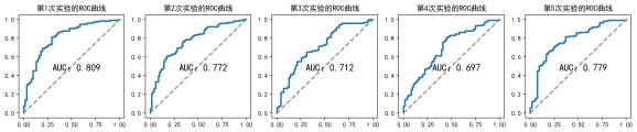 图3:5折交叉验证ROC曲线图