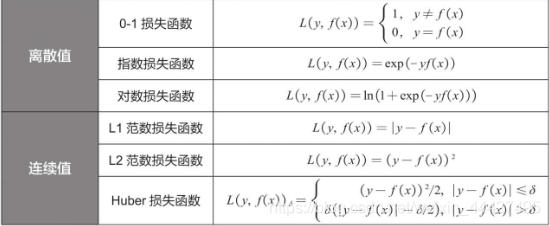 在这里损失函数插入图片描述