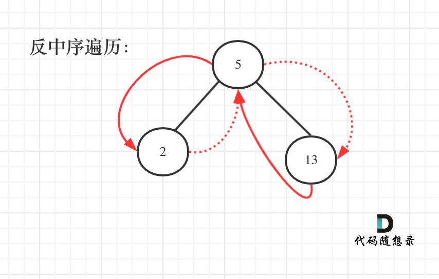 538.把二叉搜索树转换为累加树