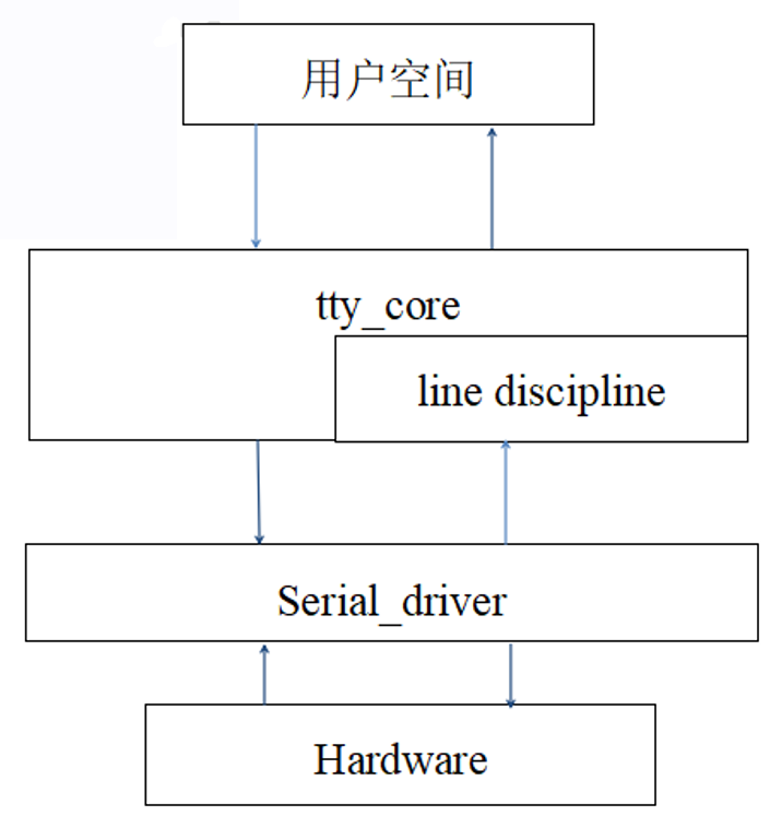 圖3.1tty架構圖