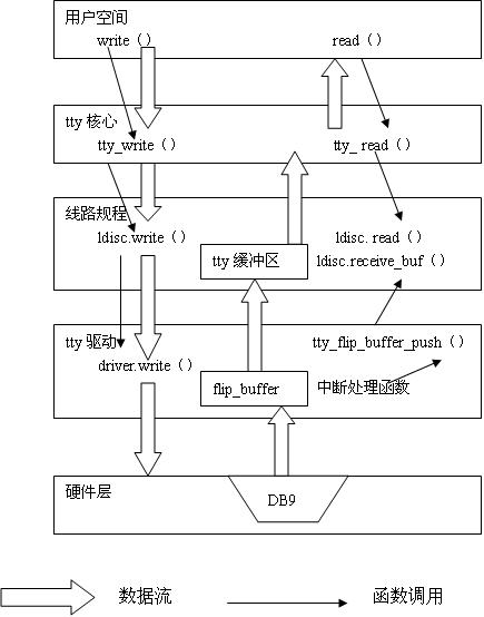 圖3.2 tty設備發送、接收數據流程